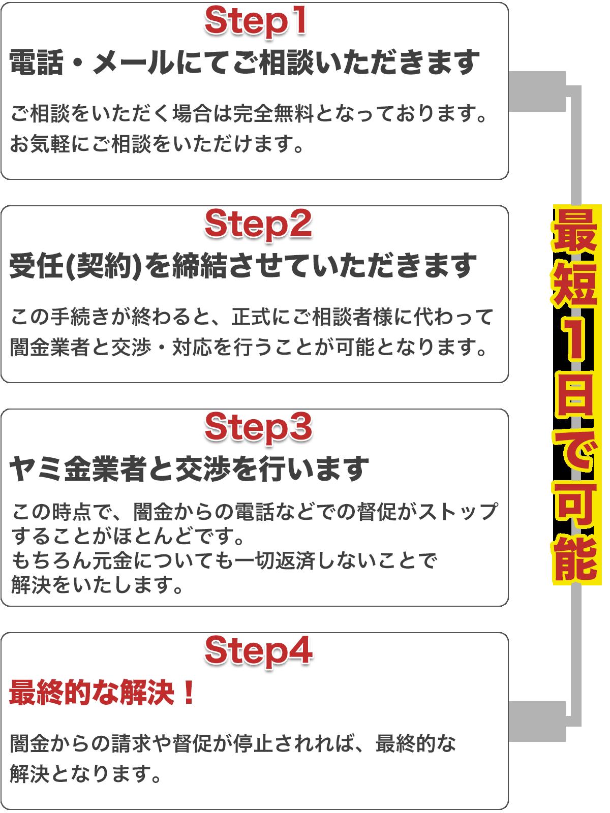 東京 ヤミ 金 相談